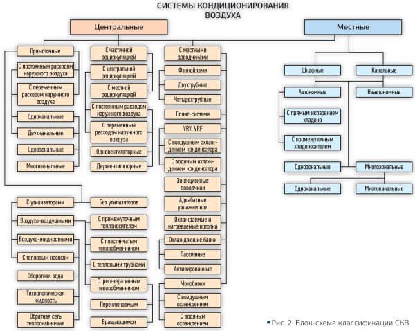классификация систем кондиционирования