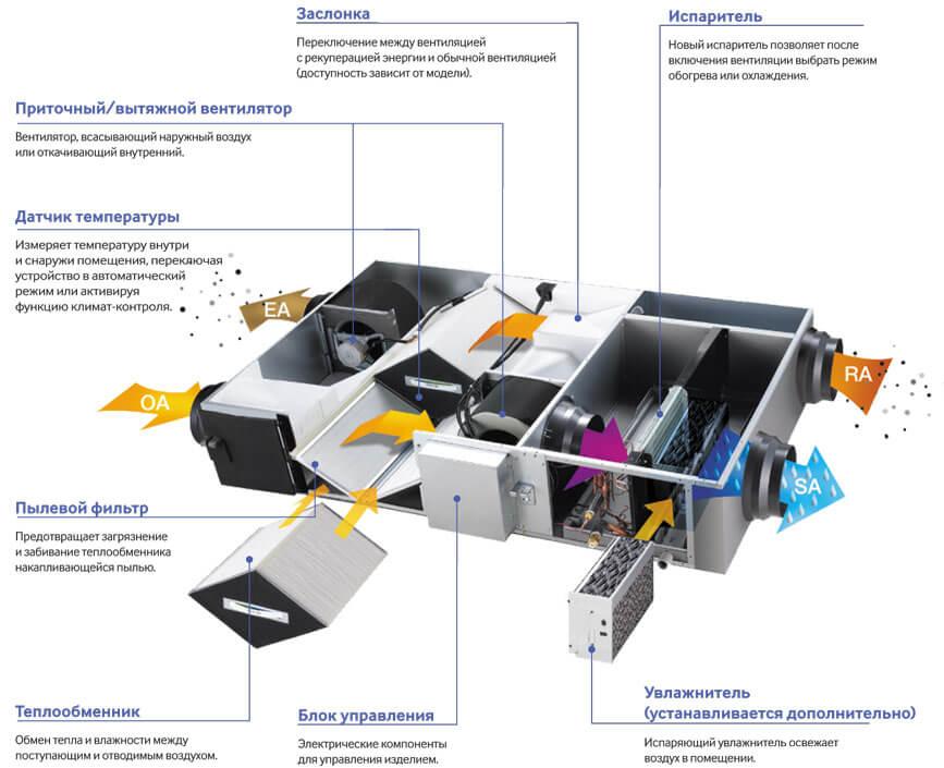 Центральная установка кондиционирования воздуха