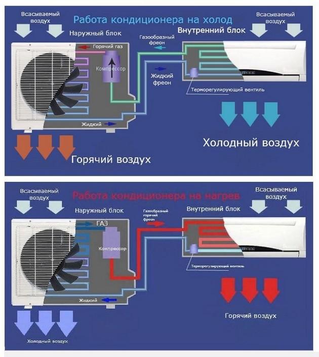 Принцип работы кондиционера на тепло и холод