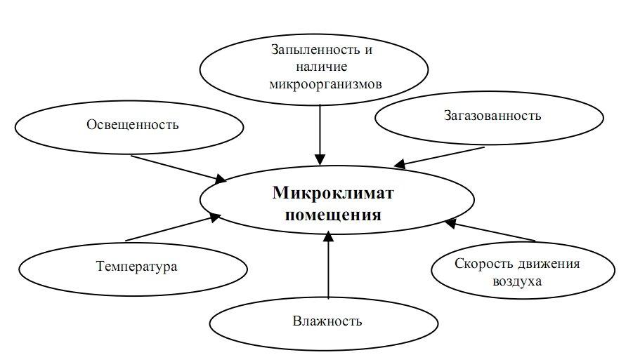 Создание микроклимата системами кондиционирования