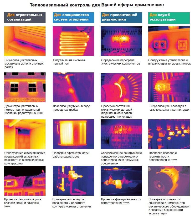 Сферы применения тепловизионного обследования