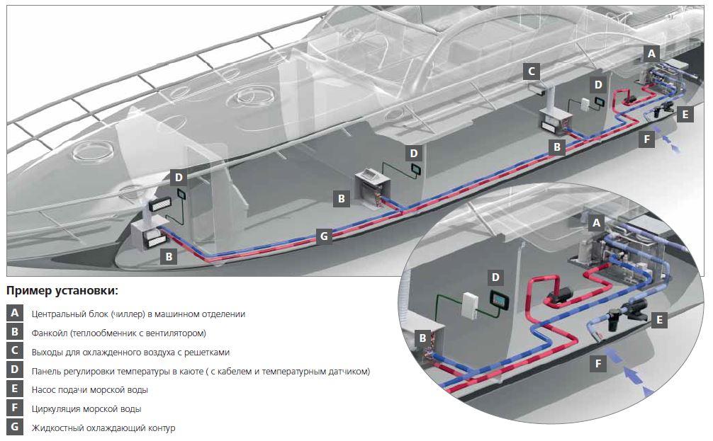 Схема устройства системы судового чиллера