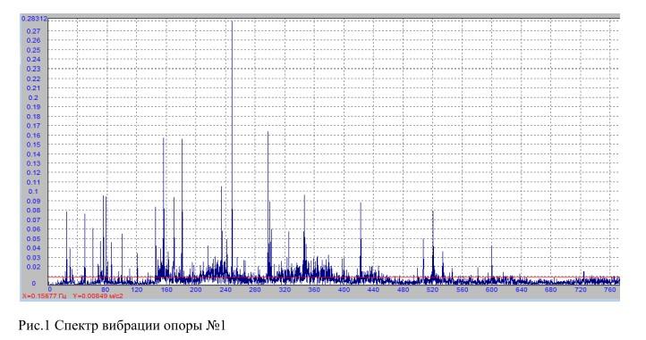 Спектр вибраций опоры